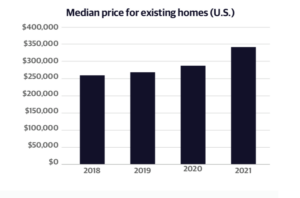 Median home prices US