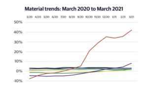 Material price increase